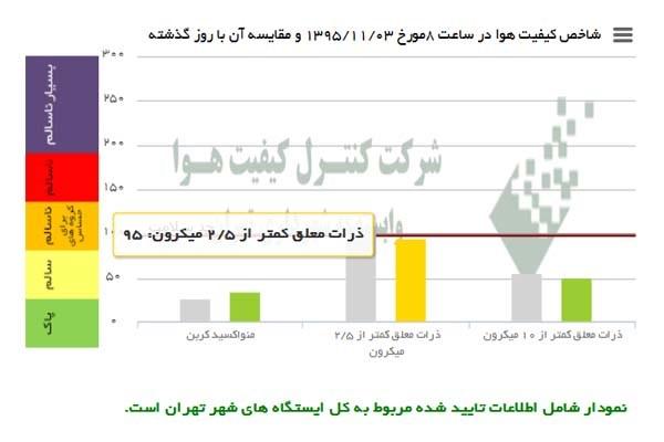 هوای تهران «تندرست» شد + نمودار