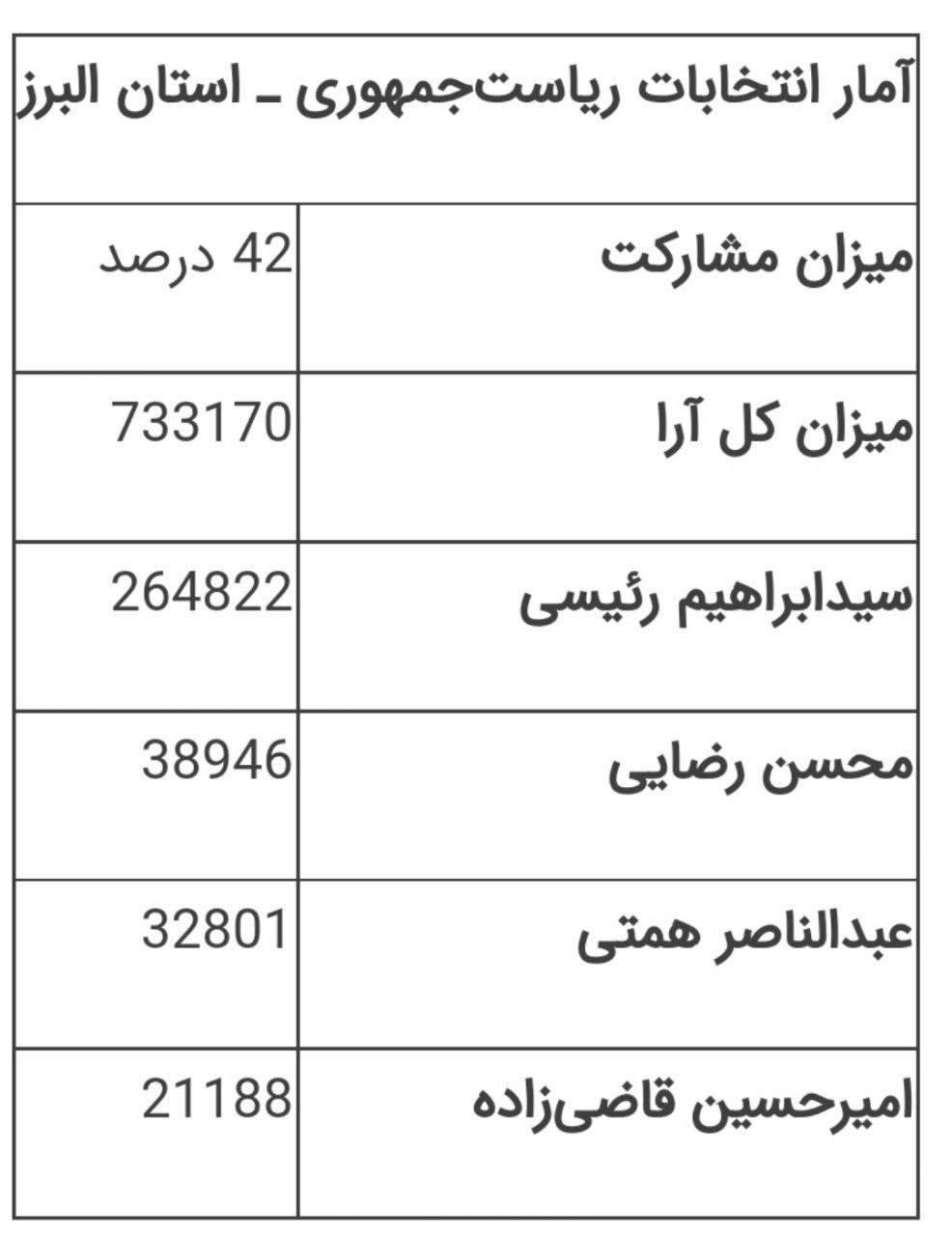اتفاق عجيب و بى سابقه انتخاباتى در استان البرز